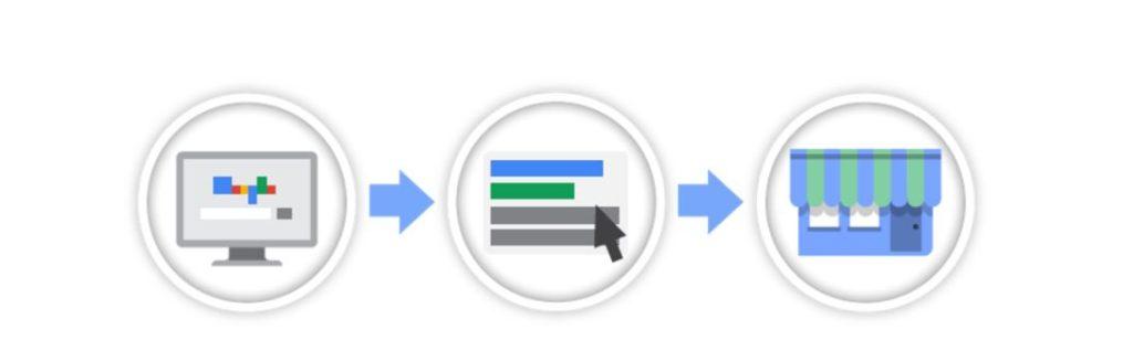 โฆษณา Google ads   Digimusketeers